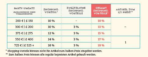 Tabelle Shopping-Vorteile